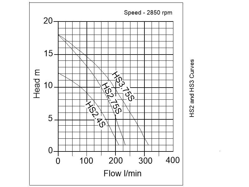 Tsurumi HS2.4S B Drainage Pump
